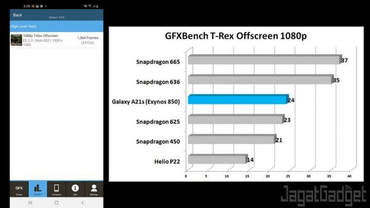 GFXBench T Rex Result