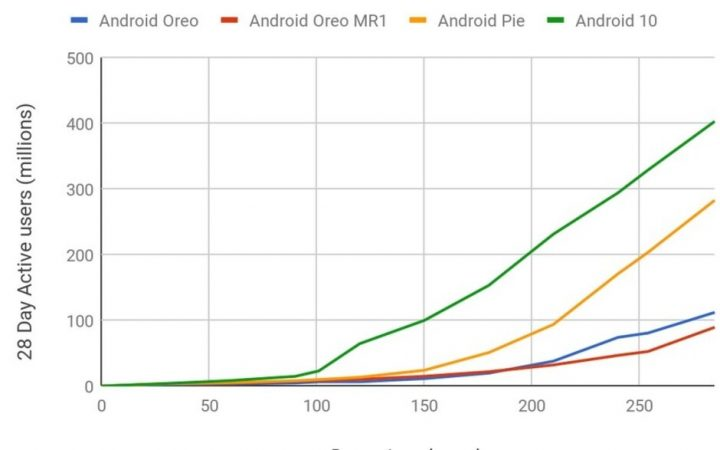android 10 traffic