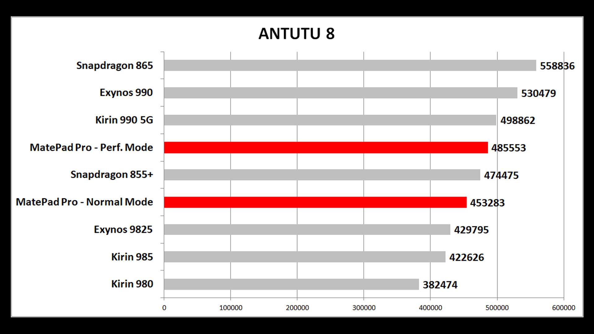 AnTuTu 8