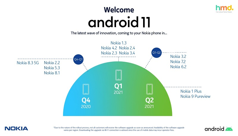 nokia android 11 roadmap