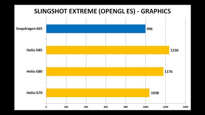 Gaming Tes Snapdragon 665