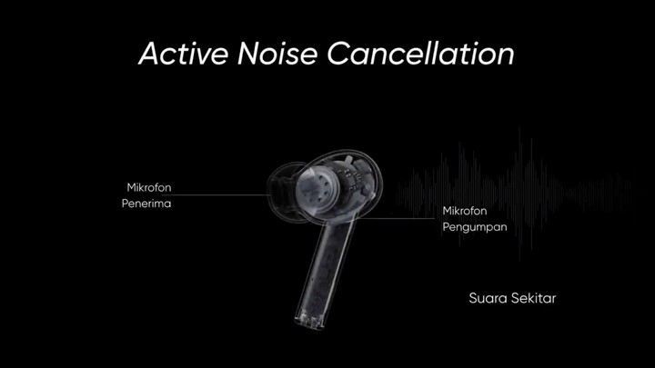 Apa Itu Active Noise Cancellation