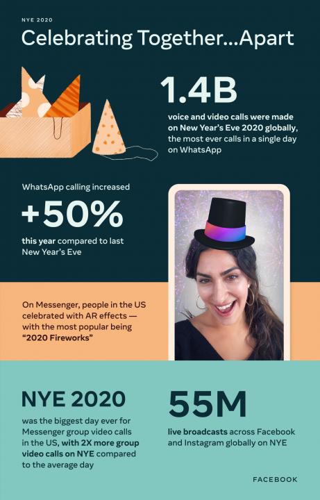 Facebook NYE infografik