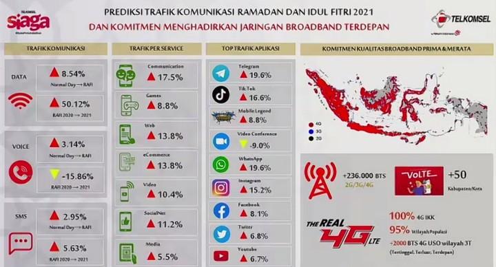 Telkomsel RAFI 2021