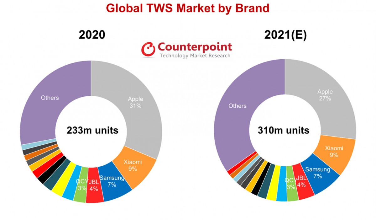 couterpoint TWS shipping