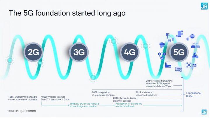 Uji jaringan 5G Telkomsel