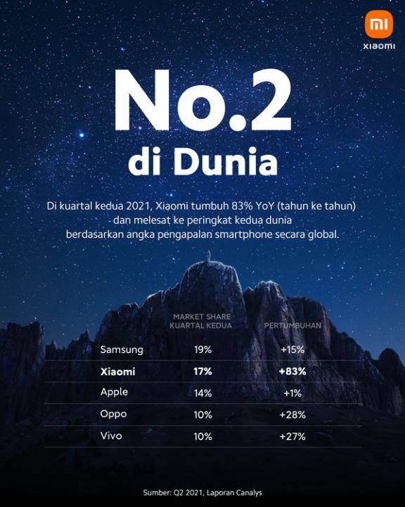 Xiaomi Urutan dua Global