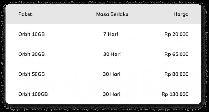 produk dan harga paket Telkomsel Orbit terbaru